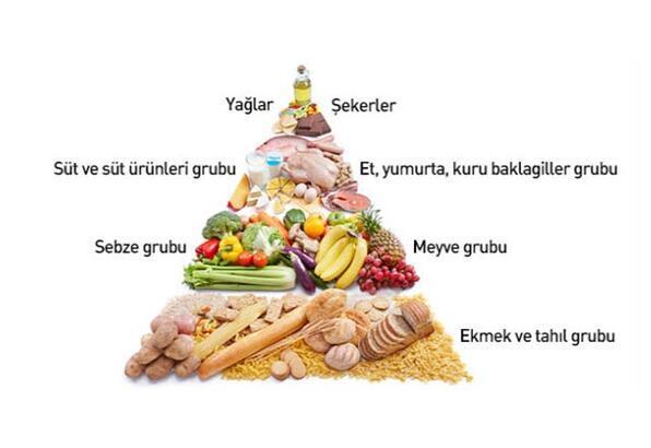 Besin Piramidi Nedir Saglikli Beslenme