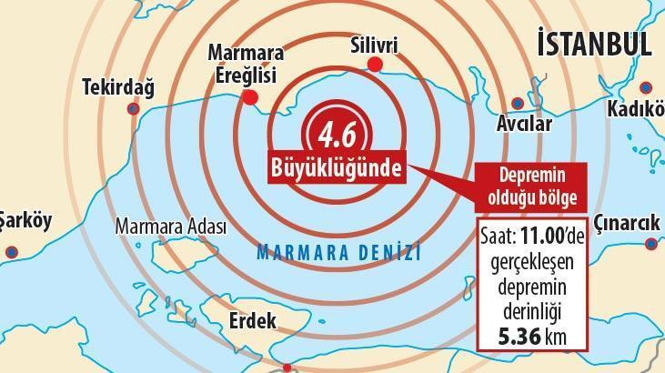 İstanbul'a 4.6'lık uyarı!