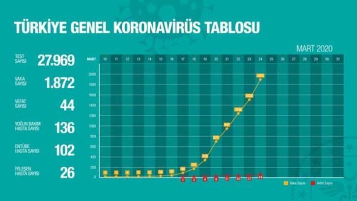 Sağlık Bakanlığı corona virüsü tablosu | Gün gün vaka ve ölü sayısı grafiği