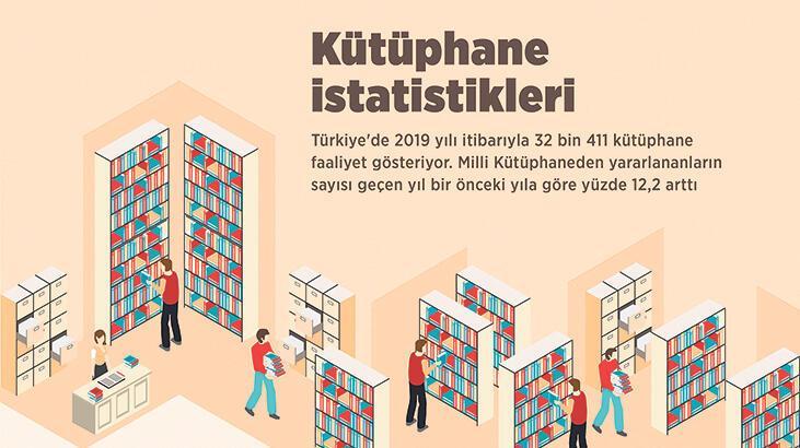 2019 yılında halk kütüphaneleri arttı