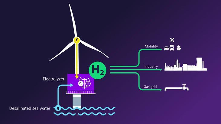 Siemens Gamesa ve Siemens Energy yeni bir çağ başlatıyor