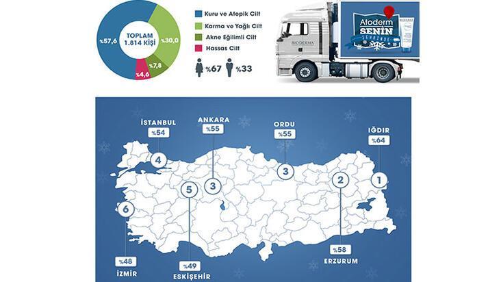Türkiye'nin cilt haritası çıkarıldı!