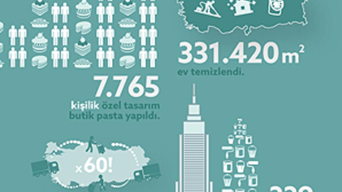 Armut Com Turkiye Nin E Hizmet Haritasini Cikardi Teknoloji
