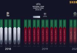 UEFA Uluslar Liginde torbalar belli oldu
