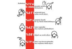 Türkiyenin saç bakım haritası