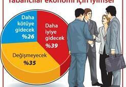Yabancı, ekonomik değil siyasi krizden korkuyor