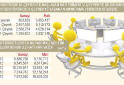 Sanayinin kârı yüzde 4 mali sektörün yüzde 39 arttı