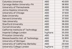 Yurtdışında herkese göre üniversite var