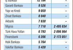En çok kadın çalıştıran bankalar, SGK'ya prim ödemiyor