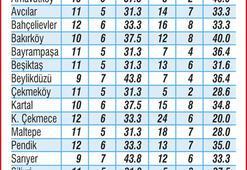 CHP'de % 33 cinsiyet kotası büyük ölçüde benimsendi