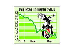 Beşiktaş hisseleri 16.8 milyon TL eridi