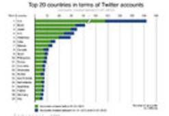 Twitterı En Çok Kullanan Ülkeler Belli Oldu