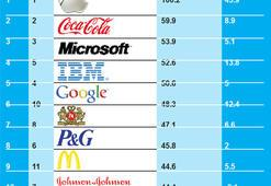 Google + Microsoft= Apple