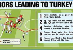 İngiltere Türkiyenin golünü konuşuyor