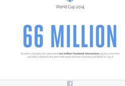 Almanya-Brezilya maçında Facebook yıkıldı