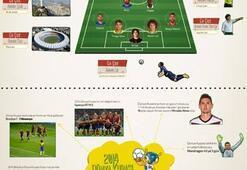 Dünya Kupasının en çok aranan 11i