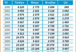 Türkiye 5 yıldır 10 bin $'da, Rusya almış başını gidiyor