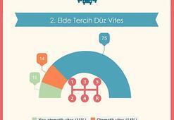 Türkiye'nin 2014 Online 2.El Otomobil Haritası