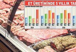 Et fiyatı düştü Üretim düştü