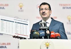AK Parti YSKya başvurdu 'İstanbul'da oyların tamamı yeniden sayılsın'