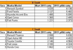 Son üç ayda hangi model daha çok sattı