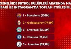 Galatasaray, Instagramda etkileşim rekoru kırdı