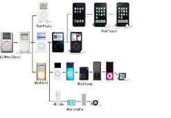 Bir tarihi başlatan buluş: Minik dev iPod