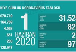 Türkiyenin günlük corona virüs tablosu ( 1 Haziran 2020)