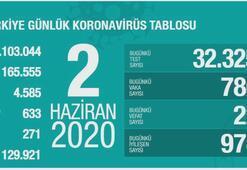 Türkiyenin günlük corona virüs tablosu ( 2 Haziran 2020 )