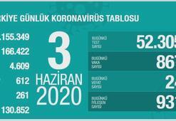 Türkiyenin günlük corona virüs tablosu (3 Haziran 2020)