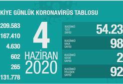 Türkiyenin günlük corona virüs tablosu (4 Haziran 2020)