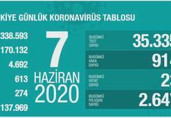 Türkiyenin corona virüs tablosu (7 Haziran 2020)