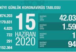Türkiyenin günlük corona virüs tablosu (15 Haziran 2020)