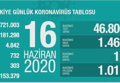 Türkiyenin günlük corona virüs tablosu (16 Haziran 2020)