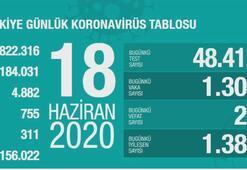 Türkiyenin günlük corona virüs tablosu (18 Haziran 2020)