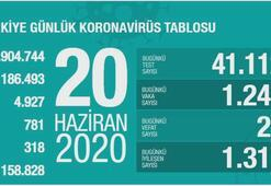 Türkiyenin günlük corona virüs tablosu (20 Haziran 2020)