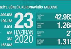 Türkiyenin günlük corona virüs tablosu (23 Haziran 2020)