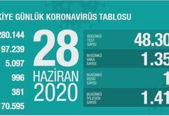 Türkiyenin günlük corona virüs tablosu (28 Haziran 2020)