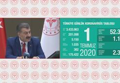 Sağlık Bakanı Koca: Bugün hayatını kaybeden vatandaşlarımızın sayısı 19