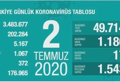 Türkiyenin günlük corona virüs tablosu