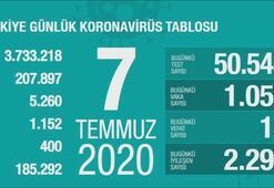 Türkiyenin günlük corona virüs tablosu (7 Temmuz 2020)