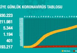Koronavirüs tablosu 11 Temmuz 2020 | Koronavirüs vaka sayısı Türkiye verileri