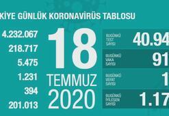 Türkiyenin günlük corona virüs tablosu (18 Temmuz 2020)
