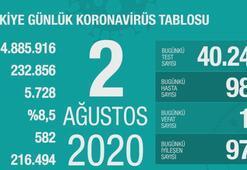 Türkiyenin günlük corona virüs tablosu (2 Ağustos 2020)