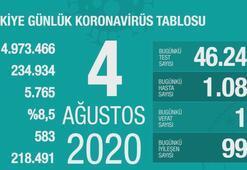 Türkiyenin günlük corona virüs tablosu (4 Ağustos 2020)