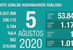 Türkiyenin günlük corona virüs tablosu (5 Ağustos 2020)