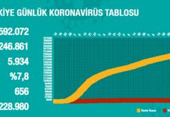 Koronavirüs tablosu 14 Ağustos 2020 Cuma | Bugün koronavirüs vaka sayısı kaç