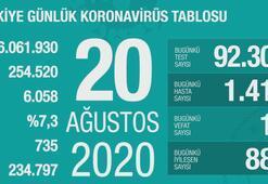 Türkiyenin günlük corona virüs tablosu (20 Ağustos 2020)