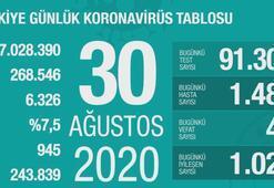 Türkiyenin günlük corona virüs tabosu ( 30 Ağustos 2020 )