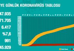 Bugüne ait koronavirüs tablosu yayımlandı mı 2 Eylül Koronavirüs tablosu Türkiye haberleri